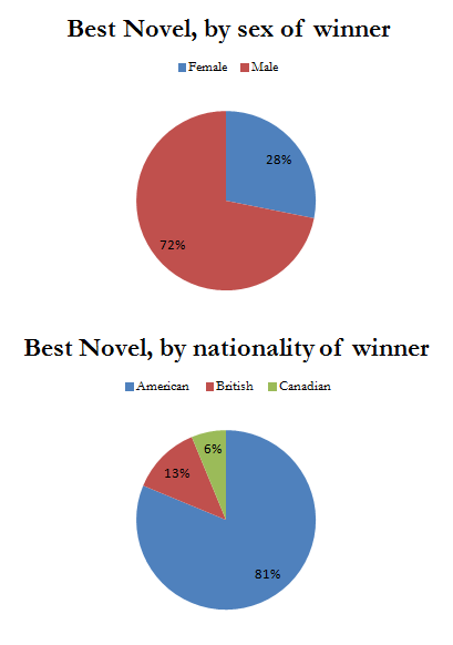 Best Novel, Pie