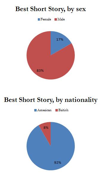 Best SS, Pie