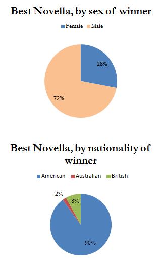 Novella Pies